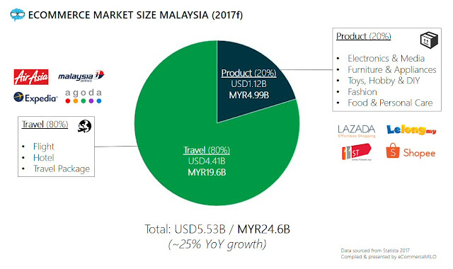 eCommerce market size Malaysia in 2017