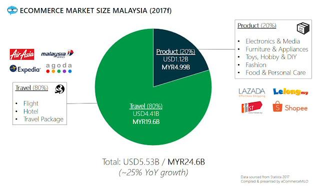 eCommerce market size Malaysia (2017)