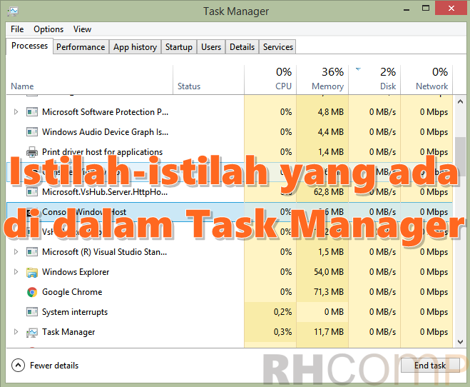 Istilah-istilah yang ada di Dalam Task Manager