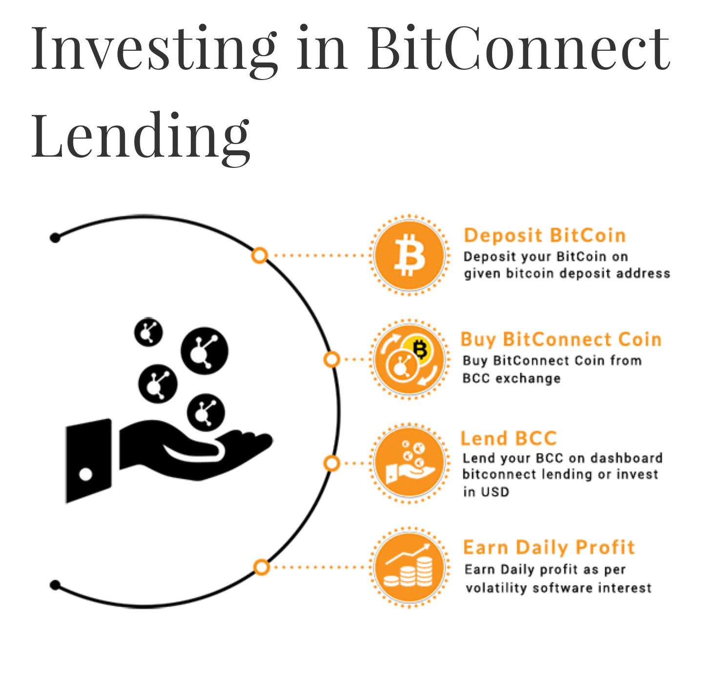 Earn Bitcoins by Lending & Trading BitConnect