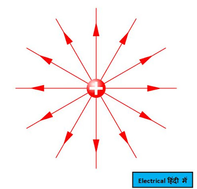 Electric Field | Magnetic Field | Magnetic Flux in Hindi