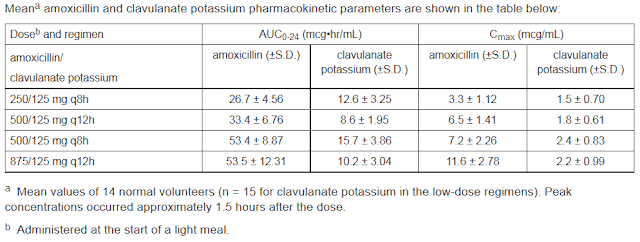 Augmentin Dose Pediatrics