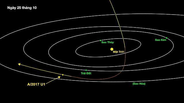 Vị trí của A/2017 U1 vào ngày 25/10 sau khi nó cắt ngang mặt phẳng hoàng đạo và đạt điểm cận nhật vào tháng 9 vừ qua. Hình ảnh: NASA/JPL.