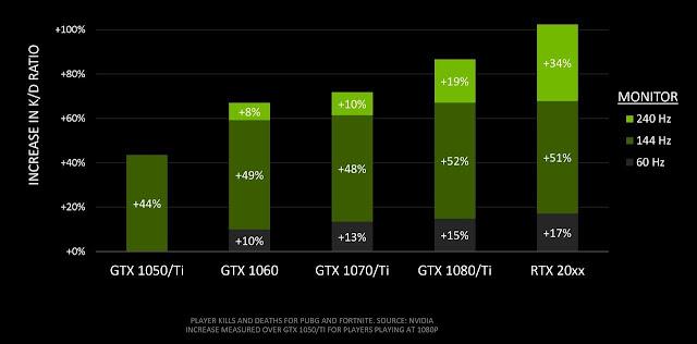 estudio de nvidia K/D por gráfica