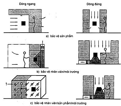 kiểm soát nguồn ô nhiểm cho con người trong phòng sạch