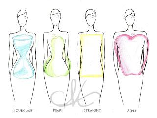 Kenali Bentuk Tubuh Anda. Anda Kategori Yang Mana??