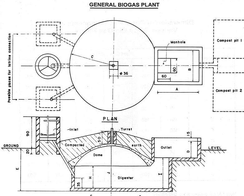 Large Biogas Plant Diagram ~ Biogas Plant (Anaerobic
