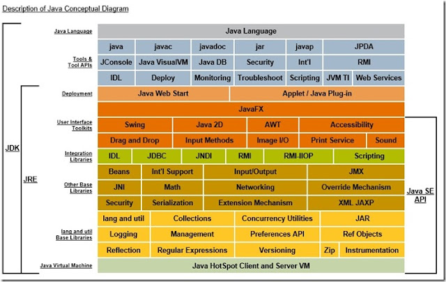 JDK Structure