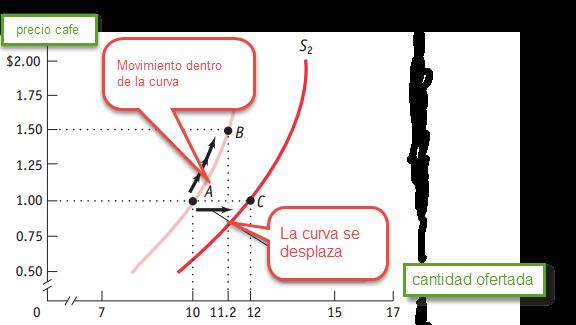 desplazamientos curva de oferta