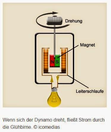 Dynamo Aufbau
