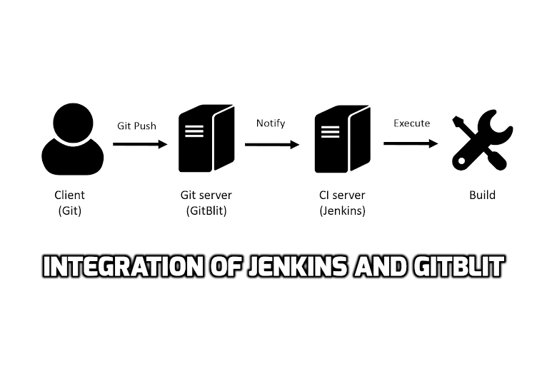 Integration of Jenkins and GitBlit