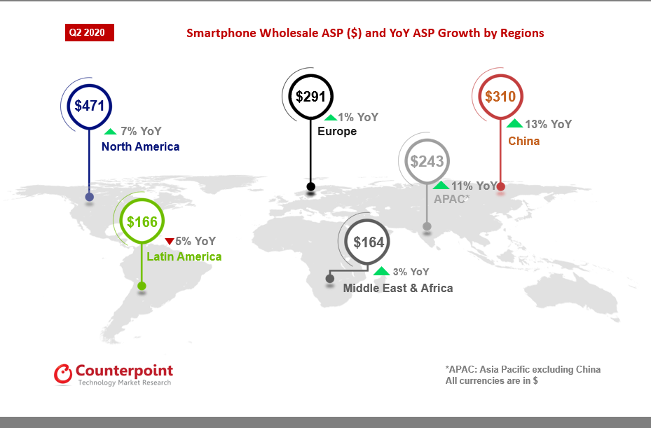 Study: In Q2 of 2020 the shipment of 5G smartphones increased globally, and China is the largest contributor to 5G smartphone revenue - Digital Inform