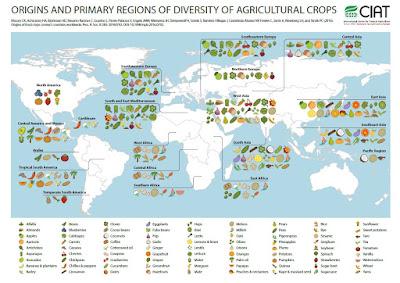 http://blog.ciat.cgiar.org/origin-of-crops/