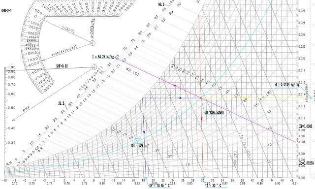Thông số trạng thái không khí trên đồ thị nhiệt ẩm