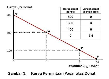 Kurva Permintaan Pasar atas Donat - www.ajarekonomi.com
