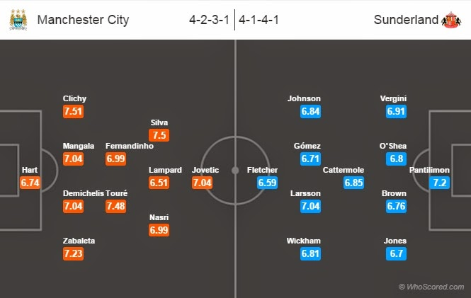 Possible Line-ups Manchester city vs Sunderland