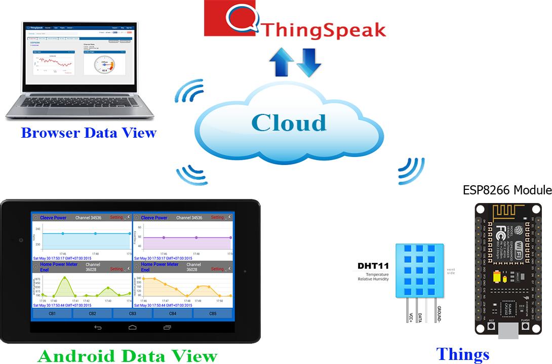 Android Arduino Control: Android ESP8266 IoT ThingSpeak