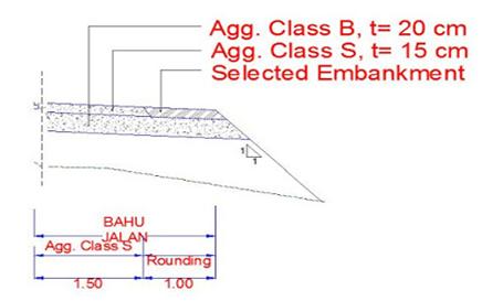 Struktur Jalan Raya