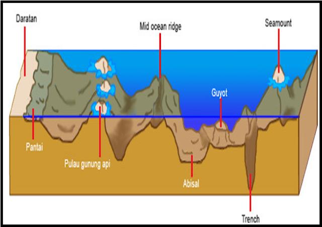 definisi relief dasar laut