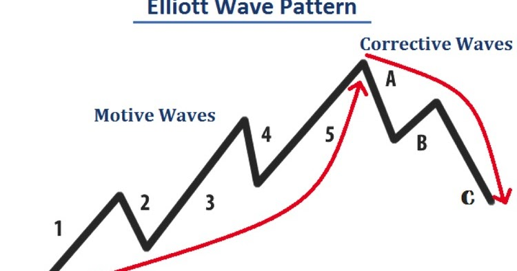 Elliott wave forex course