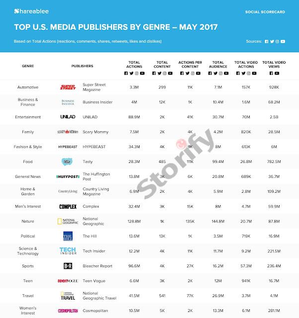 Sosyal Medyada Toplanan ABD Medya Yayıncıları