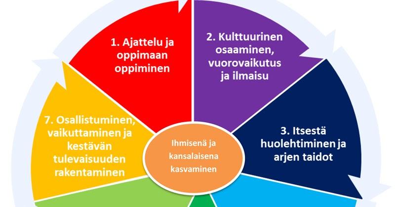 Laaja-Alainen Osaaminen
