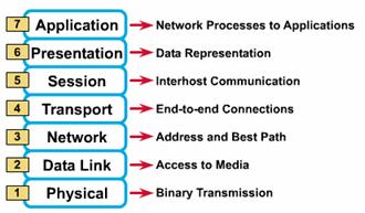 Penjelasan Model Layer OSI pada Jaringan Komputer