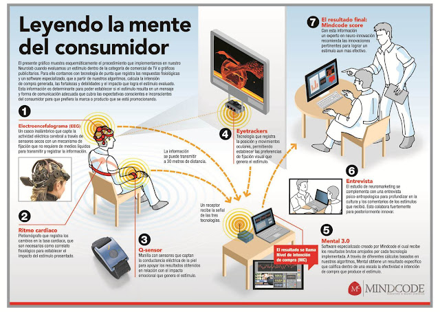 Leyendo-la-mente-del-consumidor