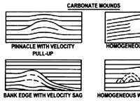 Karakter Seismik Batuan Karbonat, Menelusur Batuan Karbonat Hingga ke Bagian Bumi Terdalam