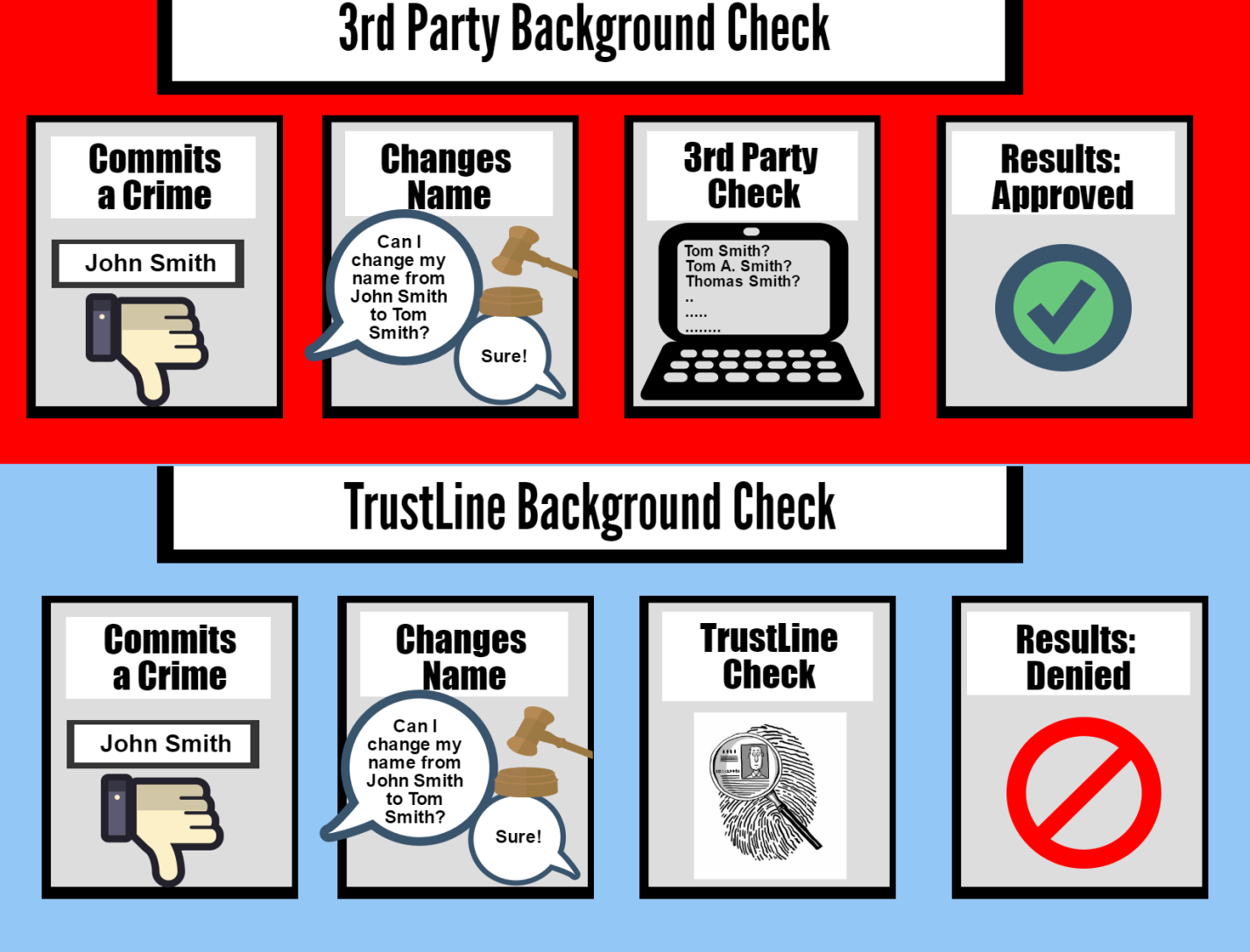 Nanny background checks why trustline is the gold standard for the only nanny background check that checks fingerprints is trustline 1betcityfo Images