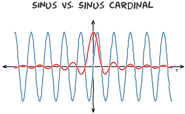 Migrating from Linux to OSX: Create XKCD style graphs with: Gnuplot