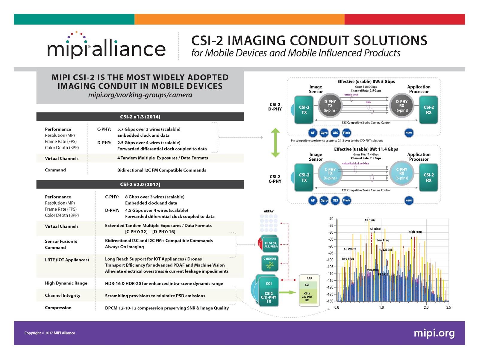 Image Sensors World: MIPI Alliance Announces Camera Command Set