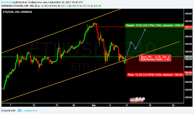 LIVE CHALLENGING SIGNAL– BUY ETHUSD  Signal Specification:   Pair: ETHUSD  Order: Buy   CMP Entry: 306.50   Take Profit : 382.41   Stop loss : 264.94   Risk Vs Reward: 1.83   Our Unique Features:  1. Follow our continuous 15 signals ….Your capital increased upto 10% in your equity surely.  2. We are not TP1, TP2, TP3..  3. We are not Trailing stop! or average the trades.  4. 2% Risk Management Per trade.  5. Risk vs Reward upto 1:7.  Note:  Trade signals would usually have a risk to reward ratio of 1:2. This means that even if just 2 out of 4 signals hits their SL marks, the other two that would have closed profitably would allow you be in good overall pips profit. Signals are usually inter-day (Based on the daily candle) therefore, trades would usually have a holding time of an average minimum of 24 hours.   Note: Everything works with Best money management.   Note: Please leave comments for any query.   Disclaimer: This is my trading experience, it is not an invite or recommendation to trade.   Best  Forextamil  FOREX TRADING / FOREX TRAINING / FOREX ACCOUNT OPENING  CONTACT US  Mail : infoqmanager@gmail.com Skype : qmanager.live  Phone : 0091 9600329983 and 0091 9487929983  Whatsup: +91-9600329983 and viber: +91-9600329983  Instagram: https://www.instagram.com/forextamil/  Facebook : www.facebook.com/forextamil4u  Twitter: https://twitter.com/forextamil  Youtube : www.youtube.com/user/senthamizharasuvta  website: www.tradingwithtamil.com and www.forextamil.com  Broker: www.ttsmarkets.com  Note: Everything works with Best money management.  Note: Please leave comments for any query.  Disclaimer: Trade at your own risk.  Good Luck...!!  Regards  Tags: Singapore-forex-trading, forex-Singapore-trading, forex-brokers-Singapore, forex-brokers-in-Singapore, Singapore-forex-brokers, forex-Singapore-brokers