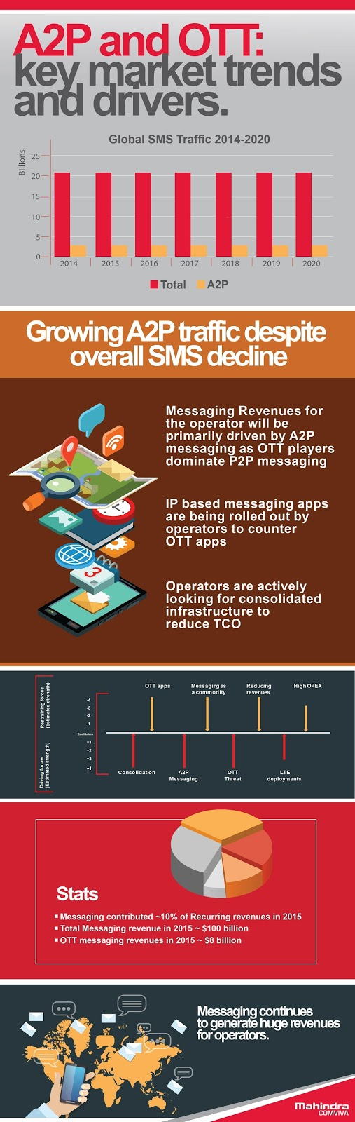 """ A2P messaging to grow to $58billion by 2020"""