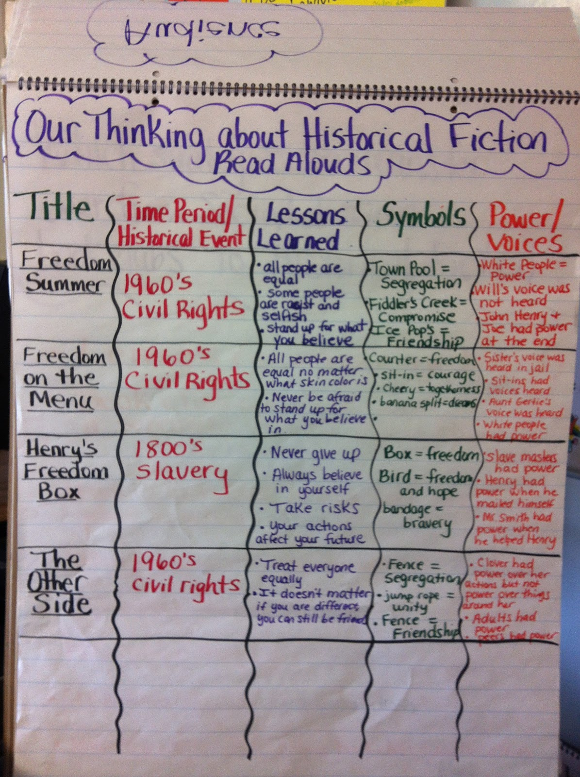 Two Reflective Teachers Thinking Across Texts In