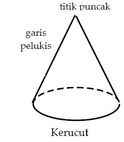 Bangun ruang adalah bagian ruang yang dibatasi oleh himpunan titik geveducation:  Bangun Ruang