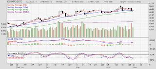Investor Asing Net Sell Bulan Juli Tahun 2013