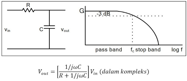 Low Pass Filter (Tapis Lolos Rendah)