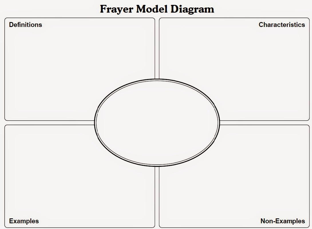 4 Pics 1 Word Vocabulary Student Worksheet Model Vocabulary Template Frayer Diagram Diagram