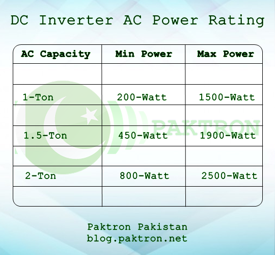 DC Inverter AC power in Watts