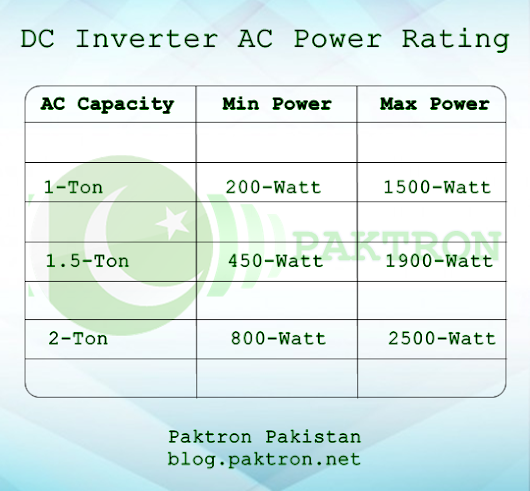 DC Inverter AC Power Consumption and Connection with UPS
