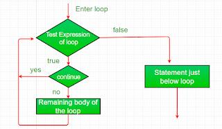 penggunaan continue statement pada Java untuk melompati proses iterasi
