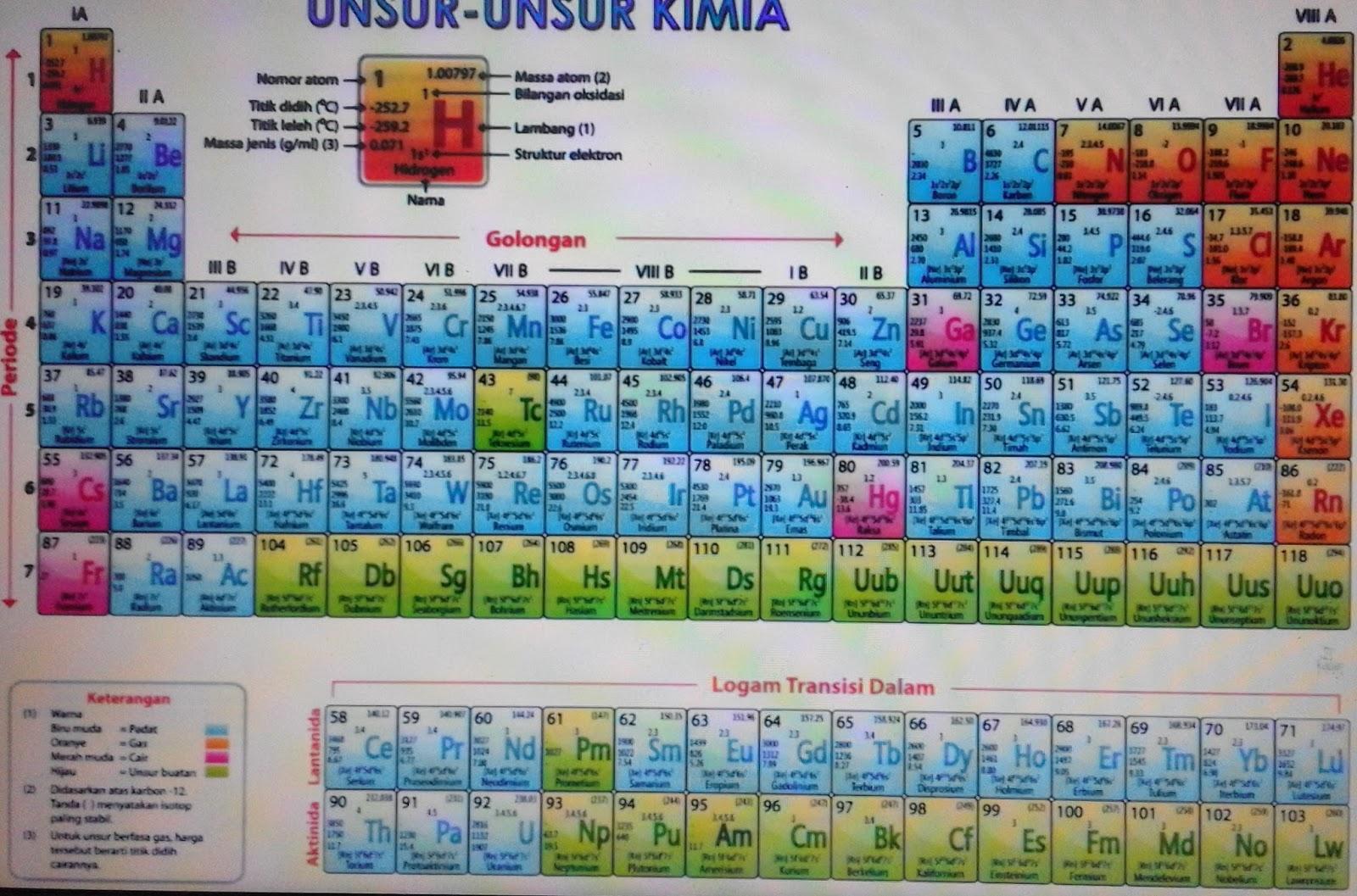 Tabel periodik unsur unsur kimia yang lengkap kampungtekno nomor unsur periode golongan lambang nama unsur jenis zat 1 1 1a h hidrogen gas 2 1 8a he helium gas 3 2 1a li litium padat 4 2 2a be berilium padat ccuart Choice Image