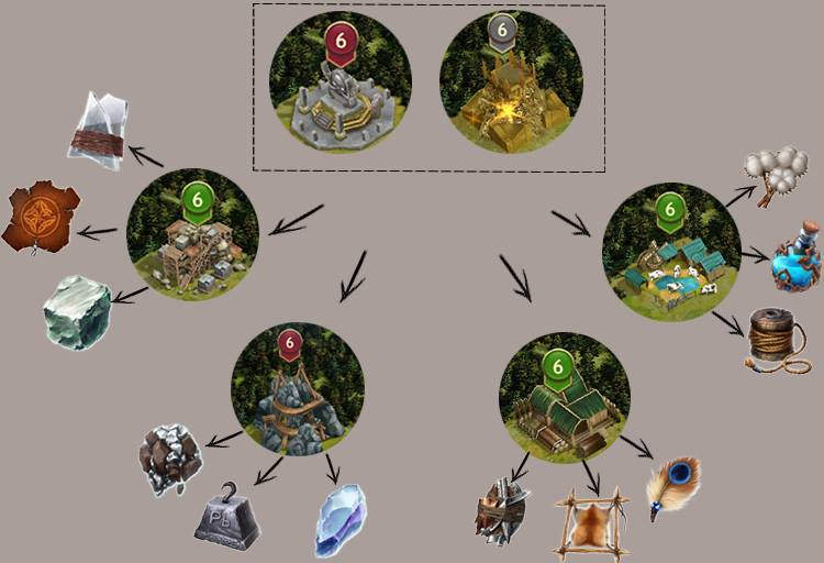 Vikingswar Of Clans Materials And Resource Yielding Tips And Tricks