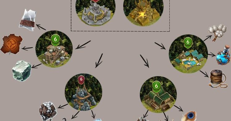 Vikings War Of Clans Materials And Resource Yielding Tips And Tricks
