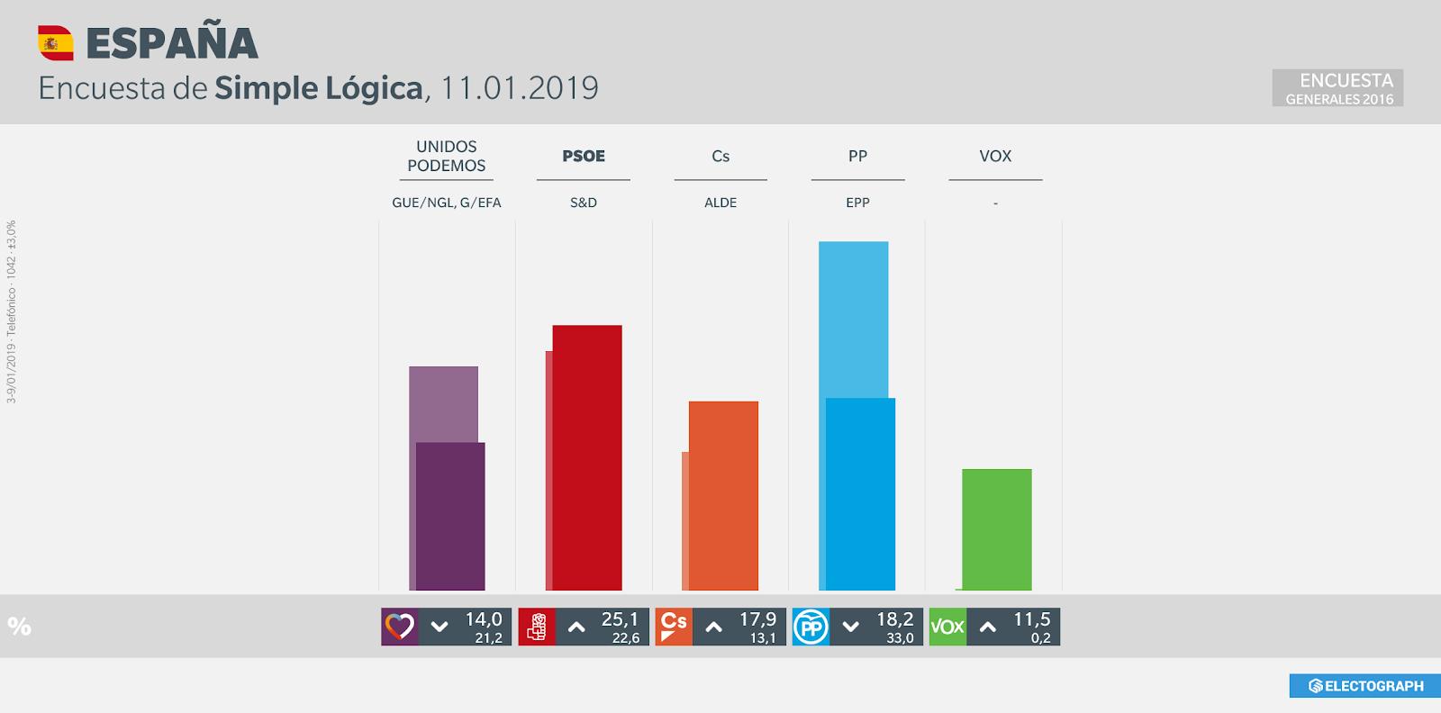 Gráfico de la encuesta para elecciones generales en España realizada por Simple Lógica, 11 de enero de 2019