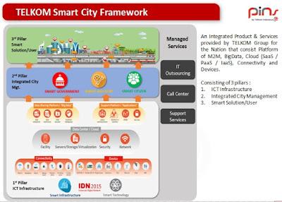 Kenapa Konsep Smart City Perlu Dikembangkan di Indonesia?