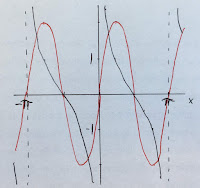 The cotangent function approximated by a single frequency.