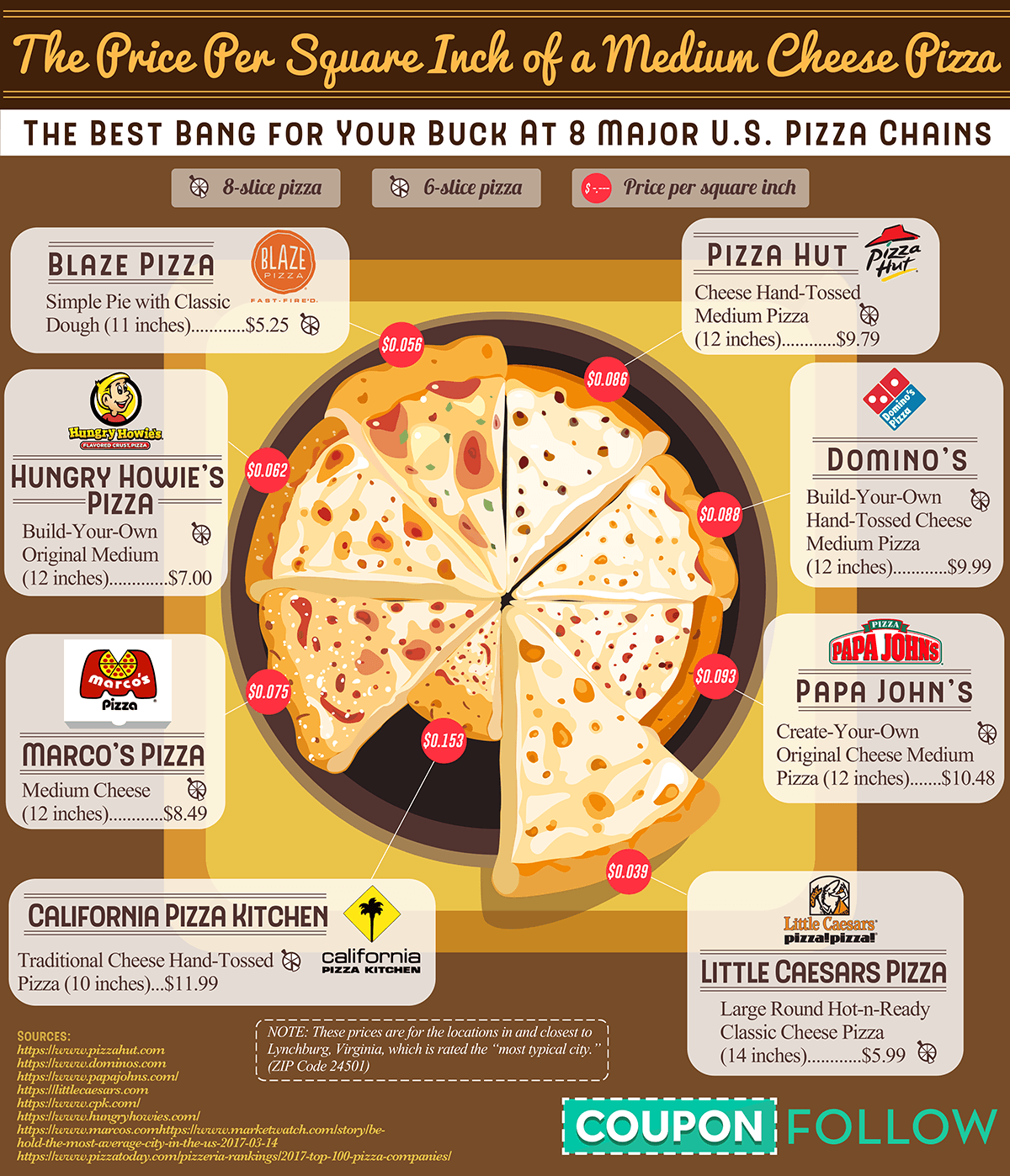 These Pizza Chains Are Where You Can Get The Best Bang For Your Buck #Infographic