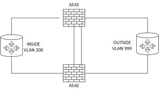 Network Hacked: Basic ASA VIRL Lab
